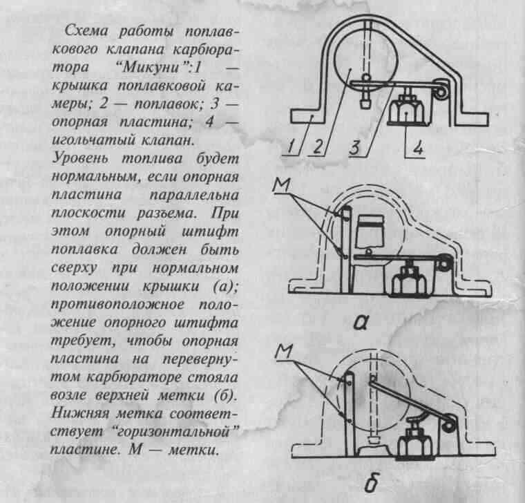 Схема поплавковой камеры.
